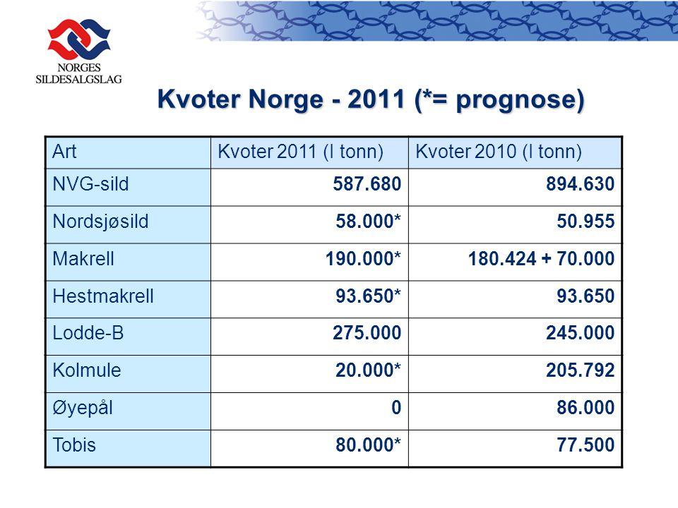 Kvoter Norge - 2011 (*= prognose) ArtKvoter 2011 (I tonn)Kvoter 2010 (I tonn) NVG-sild587.680894.630 Nordsjøsild58.000*50.955 Makrell190.000*180.424 + 70.000 Hestmakrell93.650*93.650 Lodde-B275.000245.000 Kolmule20.000*205.792 Øyepål086.000 Tobis80.000*77.500