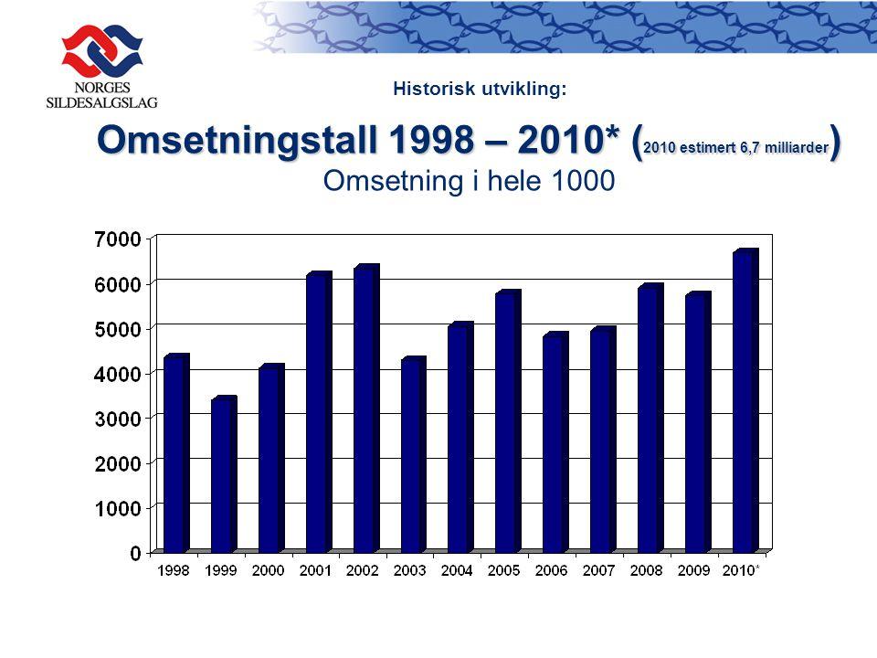Omsetningstall 1998 – 2010* ( 2010 estimert 6,7 milliarder ) Omsetningstall 1998 – 2010* ( 2010 estimert 6,7 milliarder ) Omsetning i hele 1000 Historisk utvikling:
