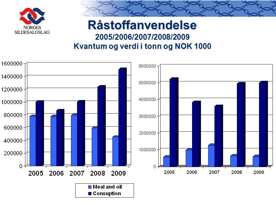 Råstoffanvendelse 2005/2006/2007/2008/2009 Kvantum og verdi i tonn og NOK 1000