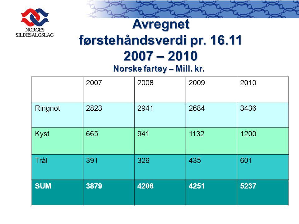 Avregnet førstehåndsverdi pr. 16.11 2007 – 2010 Norske fartøy – Mill.