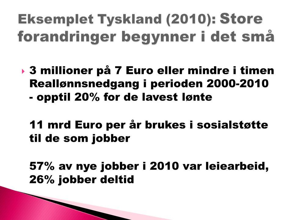  3 millioner på 7 Euro eller mindre i timen Reallønnsnedgang i perioden 2000-2010 - opptil 20% for de lavest lønte 11 mrd Euro per år brukes i sosial