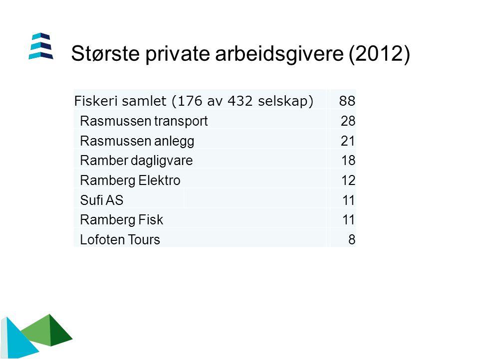 Største private arbeidsgivere (2012) Fiskeri samlet (176 av 432 selskap)88 Rasmussen transport28 Rasmussen anlegg21 Ramber dagligvare18 Ramberg Elektr