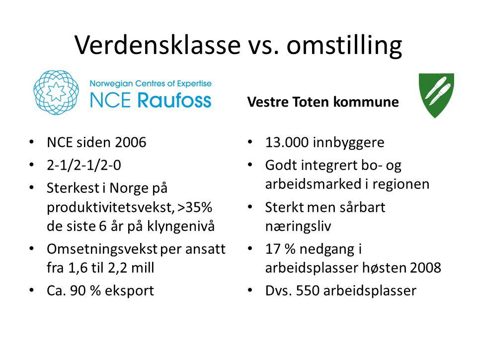 Verdensklasse vs. omstilling Vestre Toten kommune • 13.000 innbyggere • Godt integrert bo- og arbeidsmarked i regionen • Sterkt men sårbart næringsliv