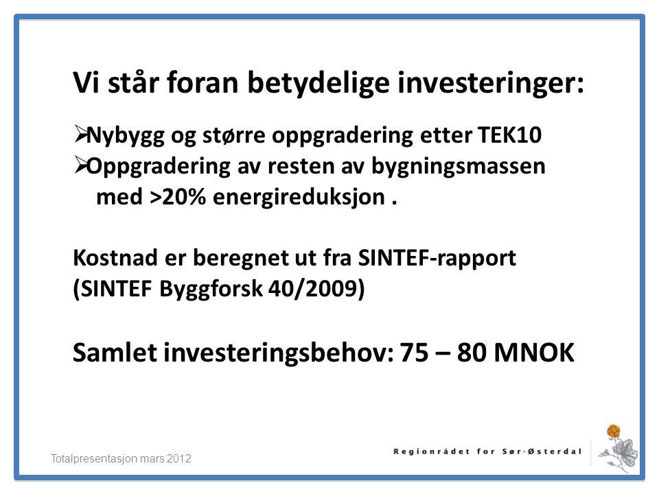 ElverumRegionens NæringsUtvikling Vi står foran betydelige investeringer: Totalpresentasjon mars 2012  Nybygg og større oppgradering etter TEK10  Op
