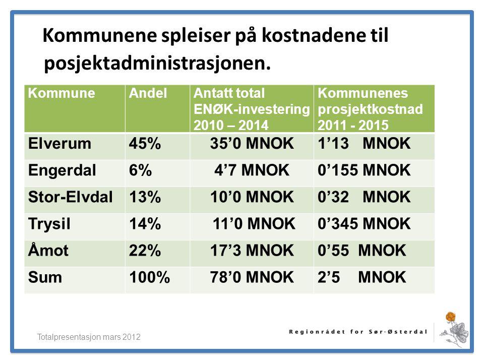 ElverumRegionens NæringsUtvikling Kommunene spleiser på kostnadene til posjektadministrasjonen. KommuneAndelAntatt total ENØK-investering 2010 – 2014