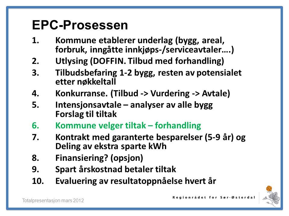 ElverumRegionens NæringsUtvikling 1.Kommune etablerer underlag (bygg, areal, forbruk, inngåtte innkjøps-/serviceavtaler….) 2.Utlysing (DOFFIN. Tilbud