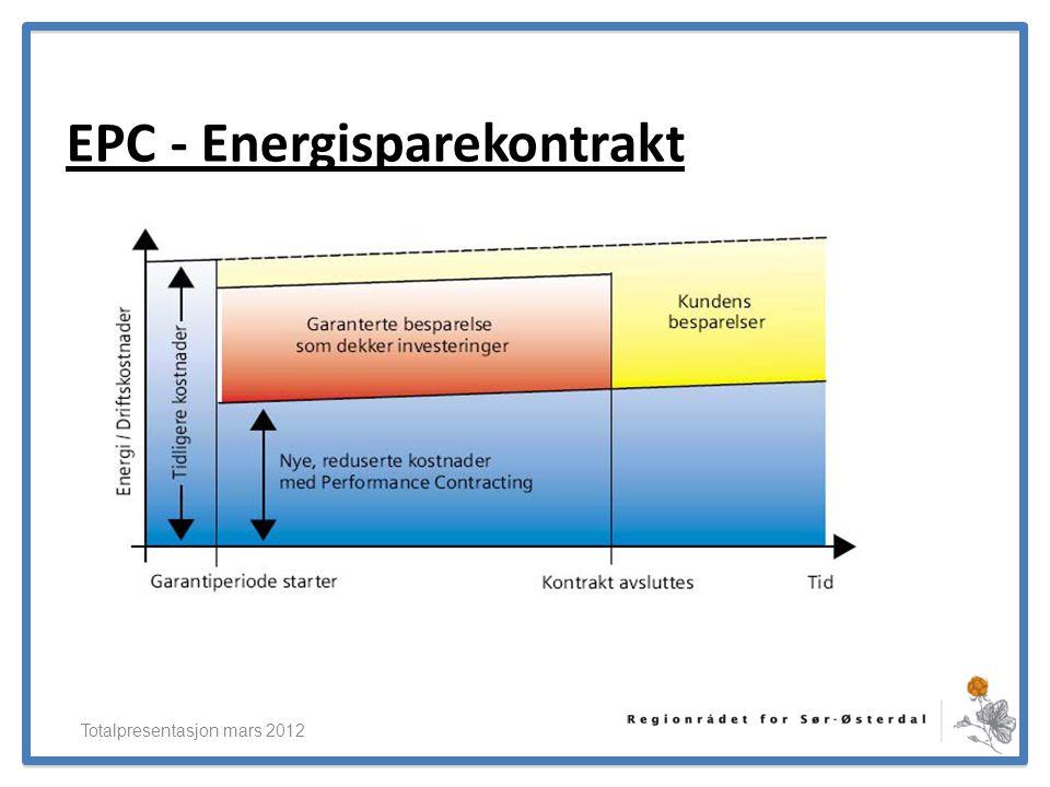 ElverumRegionens NæringsUtvikling EPC - Energisparekontrakt Totalpresentasjon mars 2012