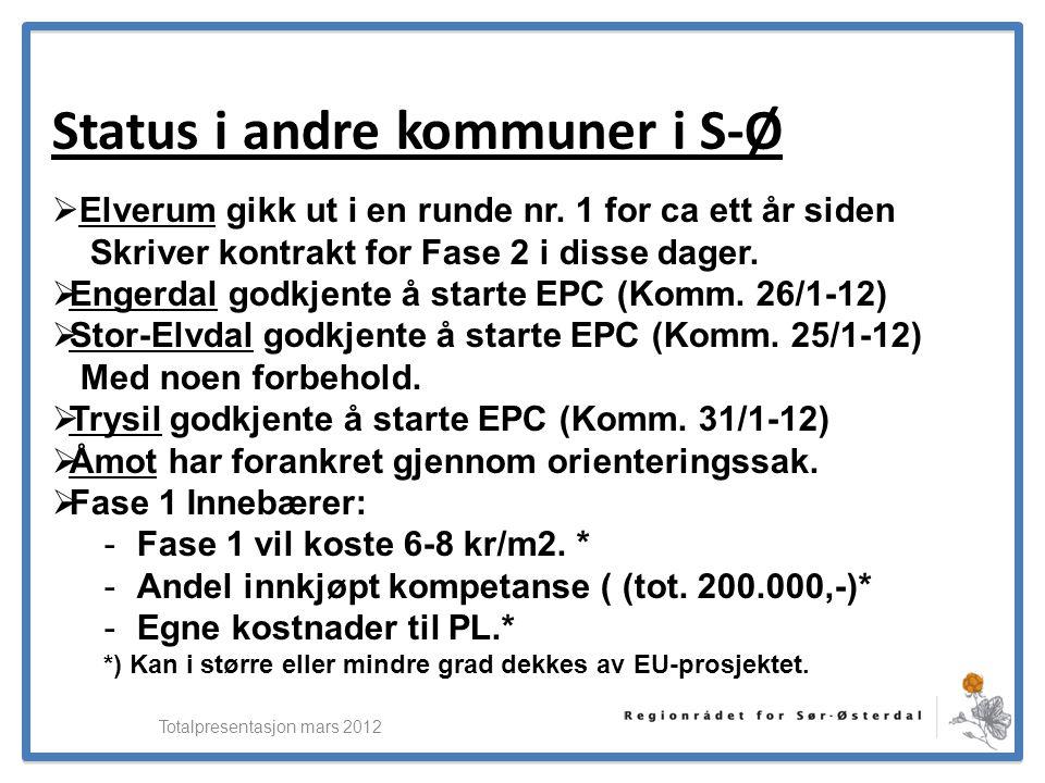 ElverumRegionens NæringsUtvikling Status i andre kommuner i S-Ø  Elverum gikk ut i en runde nr. 1 for ca ett år siden Skriver kontrakt for Fase 2 i d