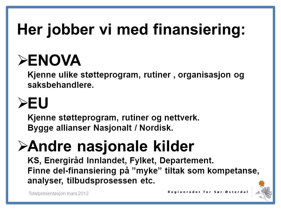 ElverumRegionens NæringsUtvikling Her jobber vi med finansiering:  ENOVA Kjenne ulike støtteprogram, rutiner, organisasjon og saksbehandlere.  EU Kj