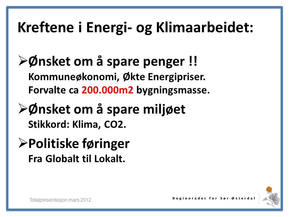 ElverumRegionens NæringsUtvikling Kreftene i Energi- og Klimaarbeidet:  Ønsket om å spare penger !! Kommuneøkonomi, Økte Energipriser. Forvalte ca 20