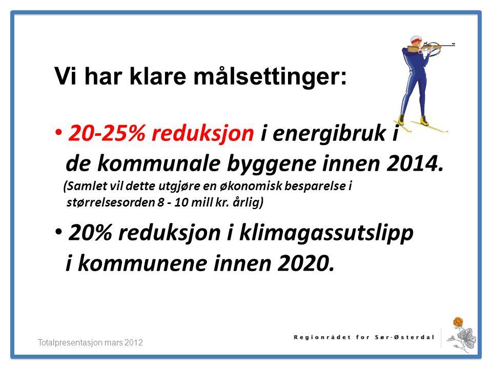 ElverumRegionens NæringsUtvikling Vi har klare målsettinger: • 20-25% reduksjon i energibruk i de kommunale byggene innen 2014. (Samlet vil dette utgj