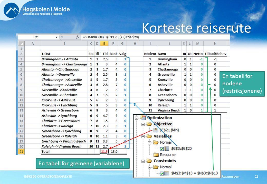 Rasmus RasmussenBØK350 OPERASJONSANALYSE21 Korteste reiserute En tabell for greinene (variablene) En tabell for nodene (restriksjonene)