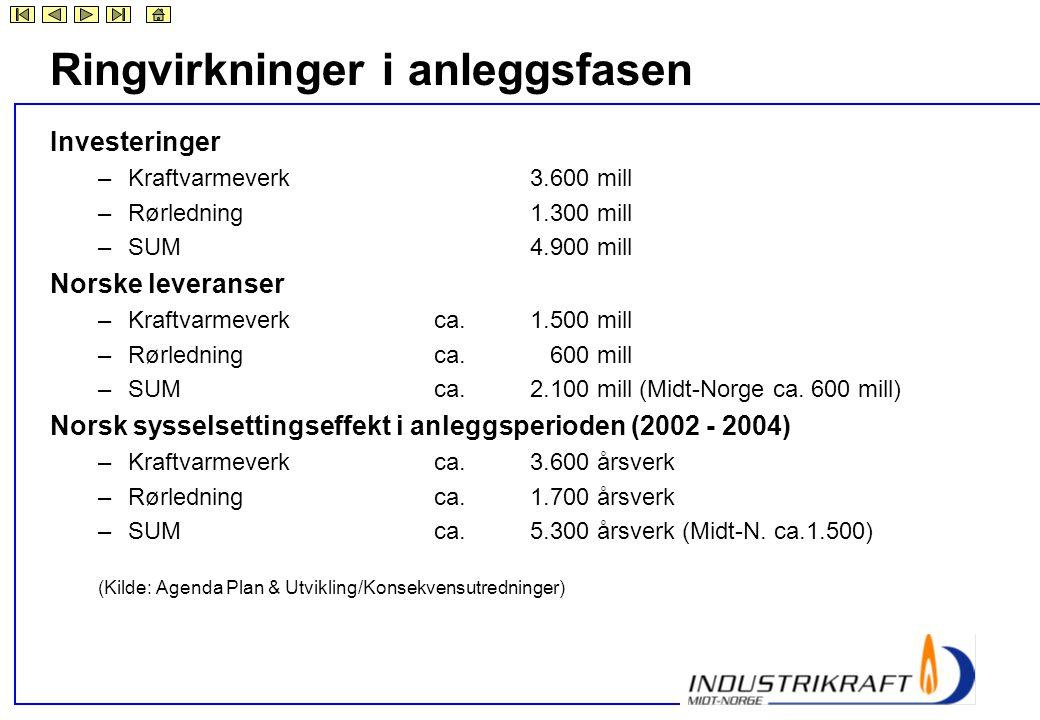Ringvirkninger i anleggsfasen Investeringer –Kraftvarmeverk3.600 mill –Rørledning1.300 mill –SUM4.900 mill Norske leveranser –Kraftvarmeverkca.1.500 m