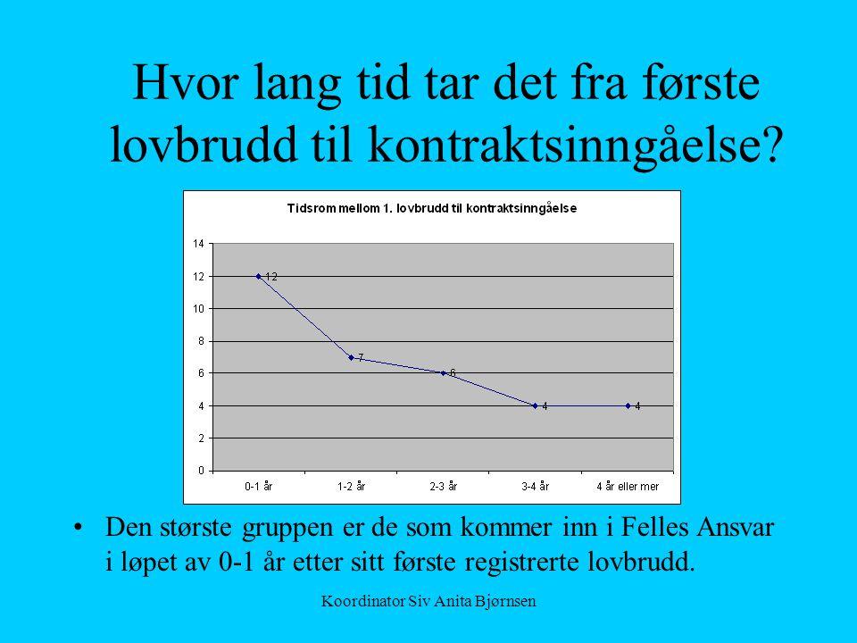 Koordinator Siv Anita Bjørnsen Hvor lang tid tar det fra første lovbrudd til kontraktsinngåelse? •Den største gruppen er de som kommer inn i Felles An