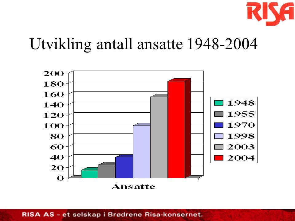 Utvikling antall ansatte 1948-2004
