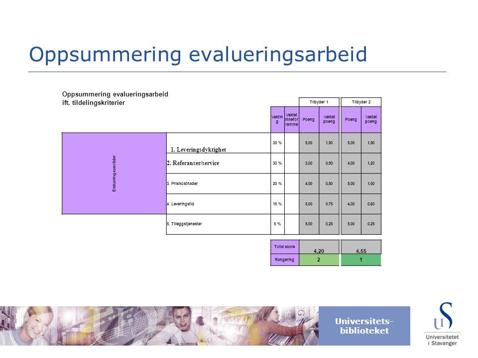 Universitets- biblioteket Oppsummering evalueringsarbeid ift. tildelingskriterier Tilbyder 1Tilbyder 2 Vektin g Vektet innefor ramme Poeng Vektet poen