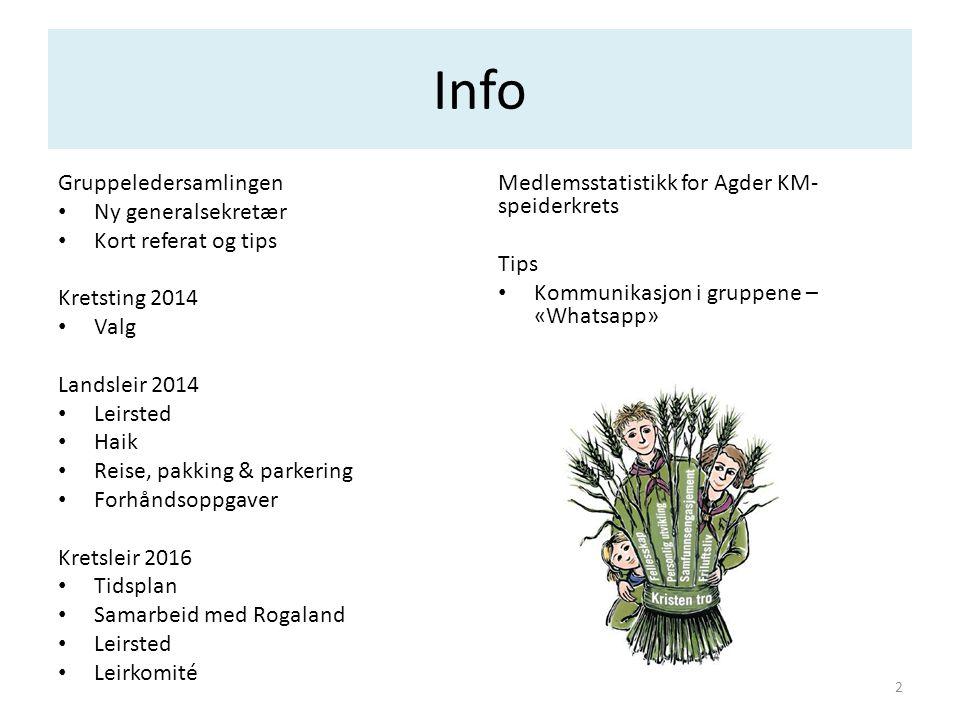 Info Gruppeledersamlingen • Ny generalsekretær • Kort referat og tips Kretsting 2014 • Valg Landsleir 2014 • Leirsted • Haik • Reise, pakking & parker
