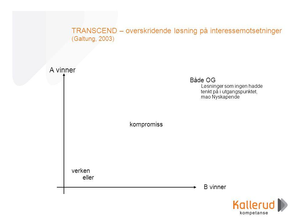 TRANSCEND – overskridende løsning på interessemotsetninger (Galtung, 2003) A vinner B vinner verken eller kompromiss Både OG Løsninger som ingen hadde tenkt på i utgangspunktet, mao Nyskapende