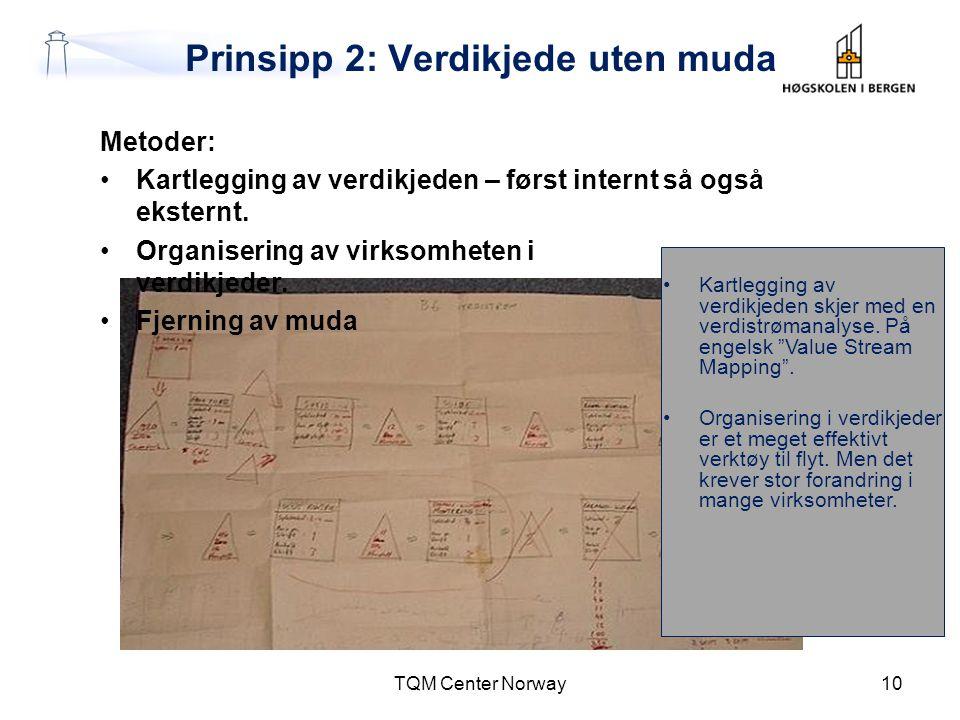 Prinsipp 2: Verdikjede uten muda Metoder: •Kartlegging av verdikjeden – først internt så også eksternt. •Organisering av virksomheten i verdikjeder. •