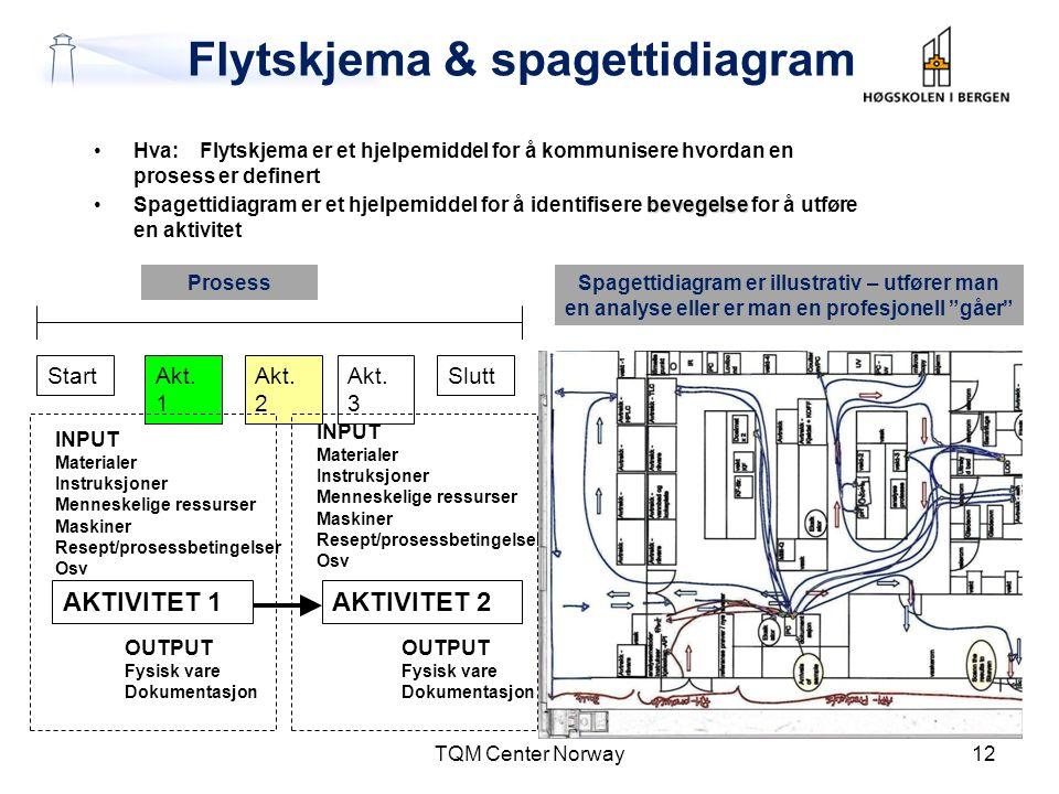 Flytskjema & spagettidiagram •Hva:Flytskjema er et hjelpemiddel for å kommunisere hvordan en prosess er definert bevegelse •Spagettidiagram er et hjel