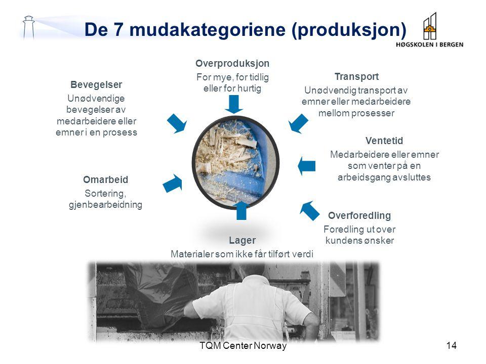 De 7 mudakategoriene (produksjon) TQM Center Norway14 Bevegelser Unødvendige bevegelser av medarbeidere eller emner i en prosess Omarbeid Sortering, g