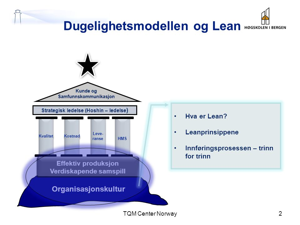 Dugelighetsmodellen og Lean TQM Center Norway2 Kunde og Samfunnskommunikasjon Strategisk ledelse (Hoshin – ledelse ) KvalitetKvalitetLeve-ranseLeve-ra