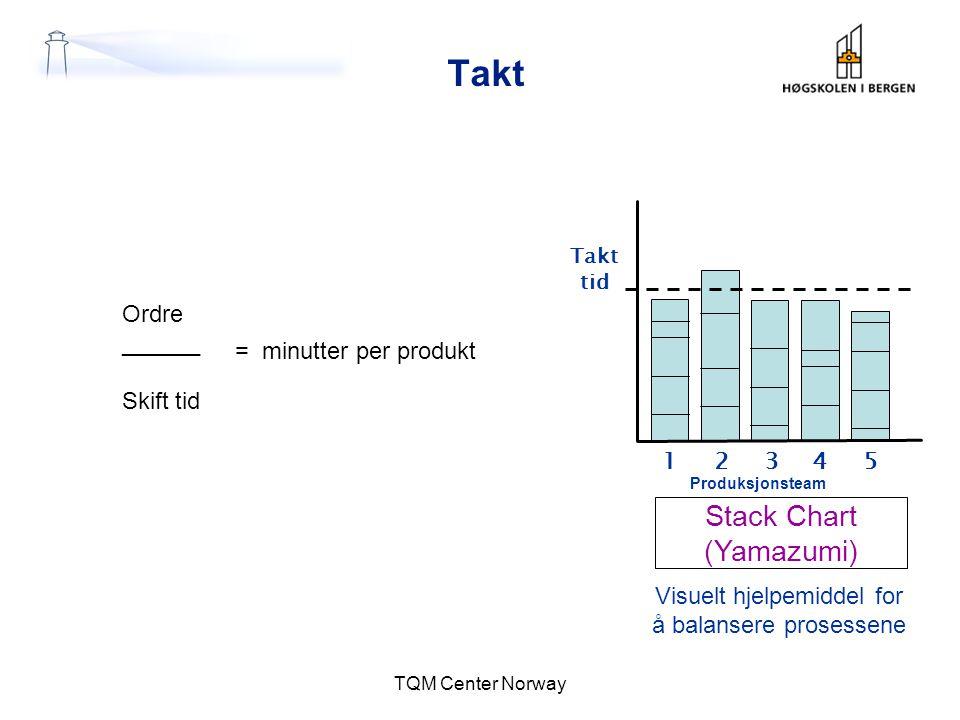Takt TQM Center Norway Stack Chart (Yamazumi) Visuelt hjelpemiddel for å balansere prosessene Takt tid 12345 Produksjonsteam Ordre ______ Skift tid =