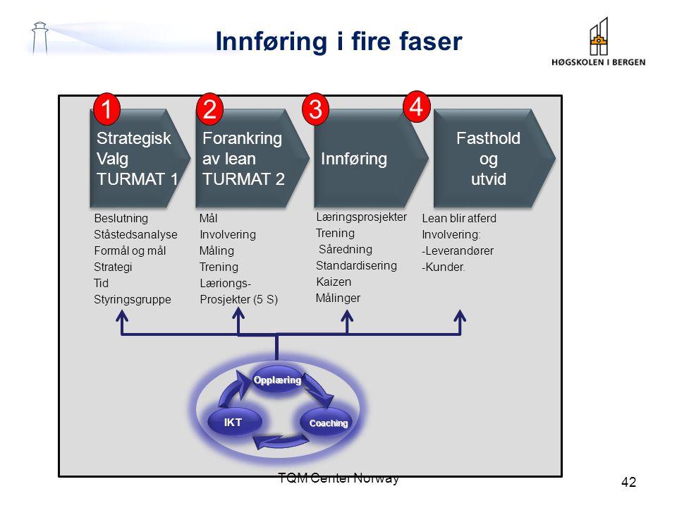 Innføring i fire faser TQM Center Norway 42 Beslutning Ståstedsanalyse Formål og mål Strategi Tid Styringsgruppe Strategisk Valg TURMAT 1 Strategisk V
