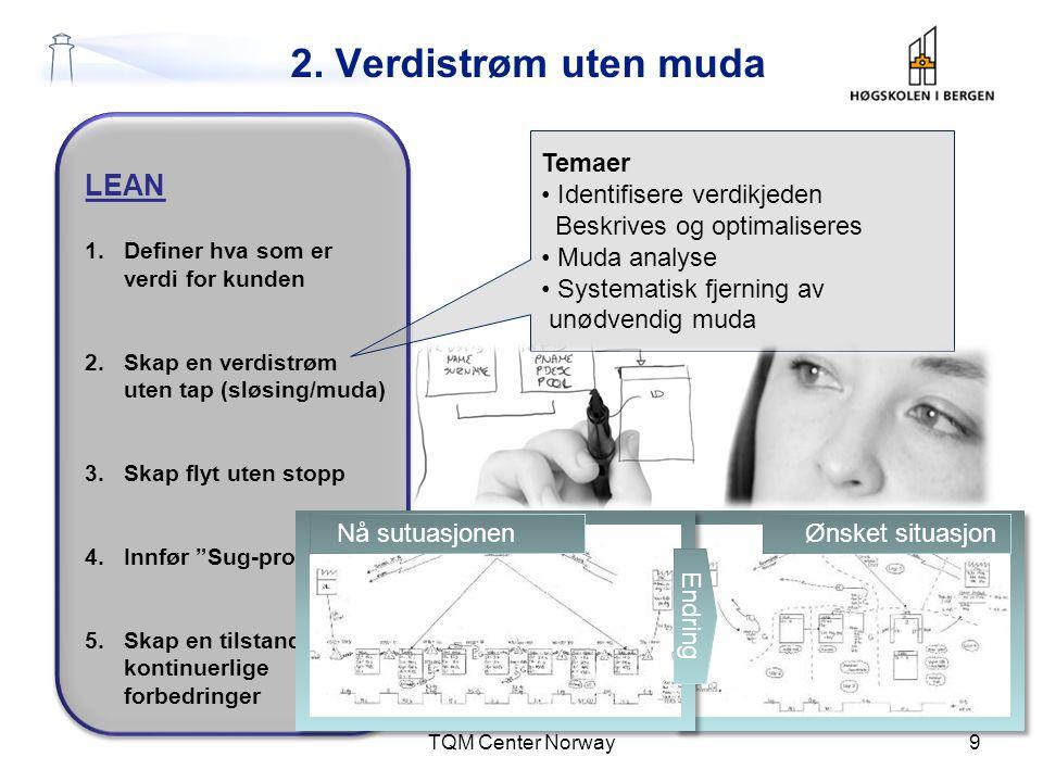Prinsipp 2: Verdikjede uten muda Metoder: •Kartlegging av verdikjeden – først internt så også eksternt.