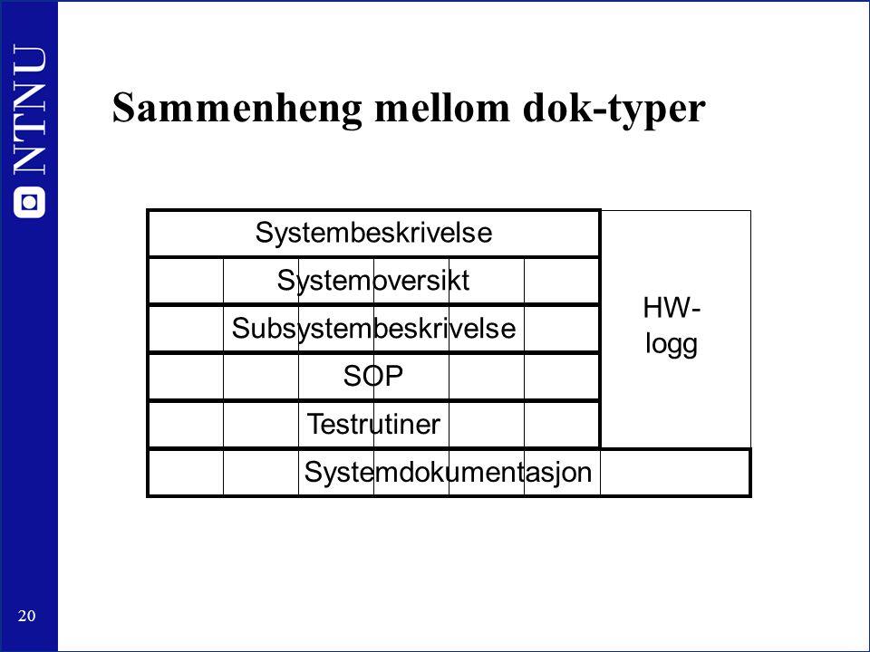20 Sammenheng mellom dok-typer Systembeskrivelse Systemoversikt Subsystembeskrivelse SOP Testrutiner Systemdokumentasjon HW- logg
