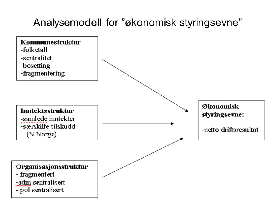 """Analysemodell for """"økonomisk styringsevne"""""""