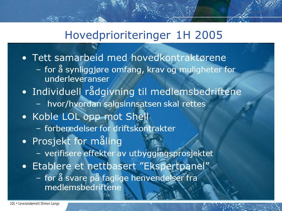 Hovedprioriteringer 1H 2005 •Tett samarbeid med hovedkontraktørene –for å synliggjøre omfang, krav og muligheter for underleveranser •Individuell rådg