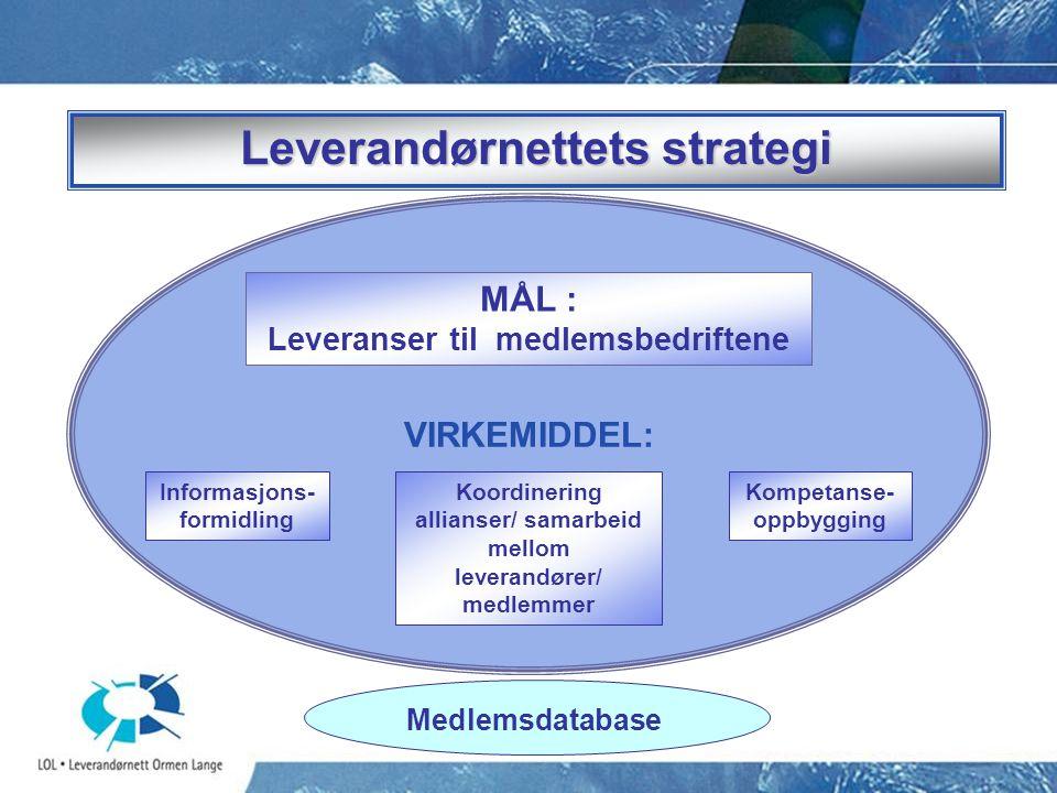 VIRKEMIDDEL: Informasjons- formidling Koordinering allianser/ samarbeid mellom leverandører/ medlemmer Kompetanse- oppbygging MÅL : Leveranser til med