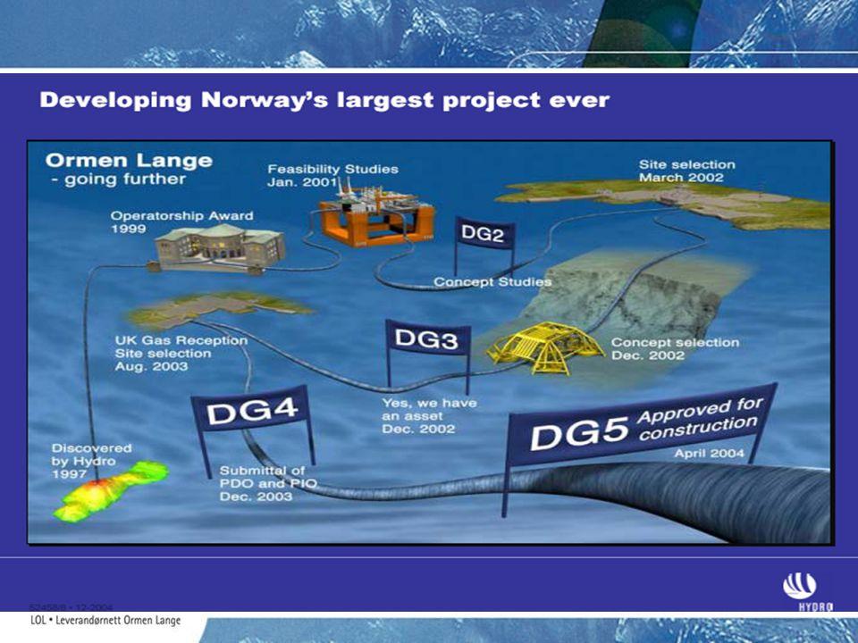 Leveranse-estimater utbyggingsfase (- okt 2007) LOLs målsettinger Prosjekt- område Total kalkyle 1) Norske leveranser 2) Midt-norske leveranser 3) (Møre og Romsdal Sør- og Nord- Trøndelag) Lokale leveranser 2) (Gass-ROR kommunene) Landanlegget (kr)16,8 milliarder8,6 milliarder2,6 milliarder1,3 milliarder Feltutbygging (kr) (2008 -2013) (2014 – 2017) Total feltutbygging 9,4 milliarder 10,6 milliarder 9,7 milliarder 29,7 milliarder 5,3 milliarder0,2 milliarder0,06 milliarder Eksportrør (kr)19,5 milliarder5,3 milliarder0,1 milliarder0 SUM Utb.fase(kr) SUM Totalt til 2017 45,7 milliarder 66,0 milliarder 19,0 milliarder 30,5 milliarder 2,9 milliarder 3,5 milliarder 1,36 milliarder 1,5 milliarder 1) Ovennevnte tall er hentet fra PUD innlevert til OED 04.12.03.