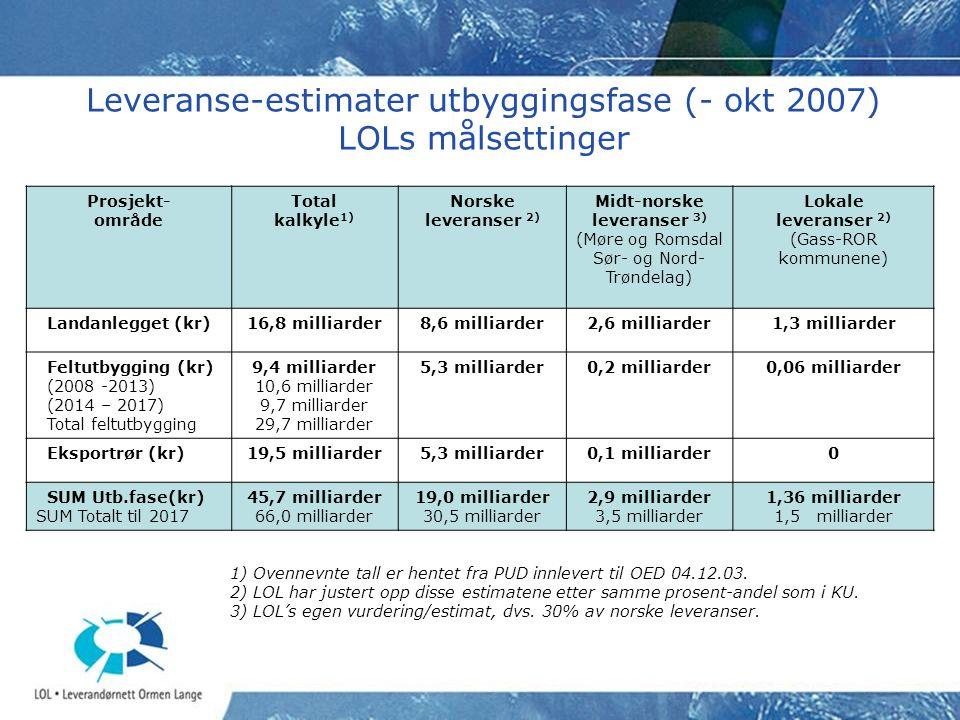 Leveranse-estimater utbyggingsfase (- okt 2007) LOLs målsettinger Prosjekt- område Total kalkyle 1) Norske leveranser 2) Midt-norske leveranser 3) (Mø