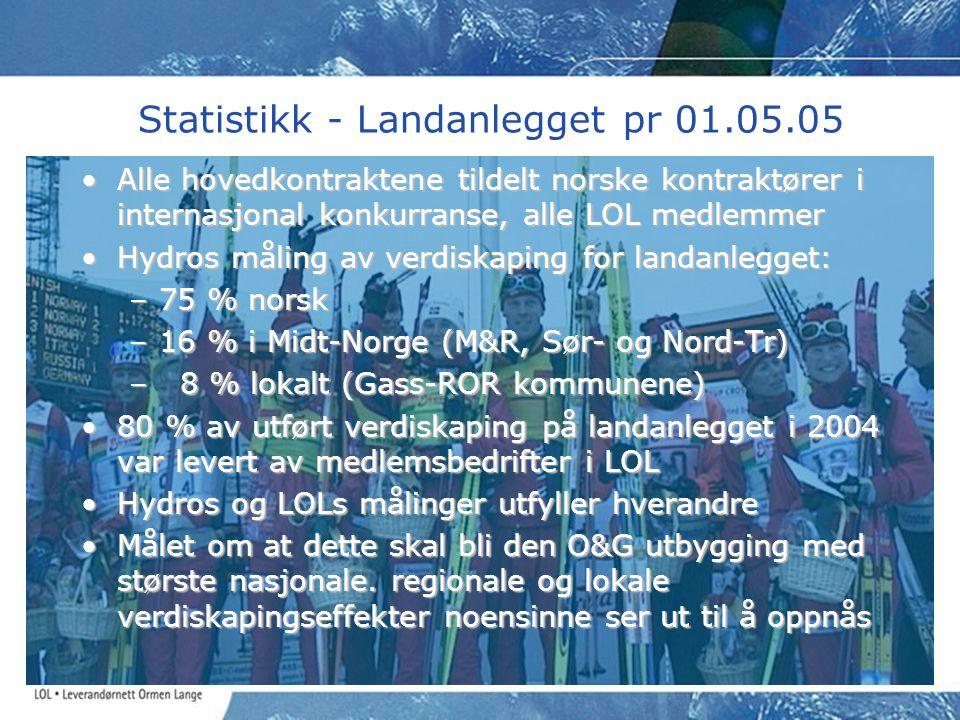 Statistikk - Landanlegget pr 01.05.05 •Alle hovedkontraktene tildelt norske kontraktører i internasjonal konkurranse, alle LOL medlemmer •Hydros målin