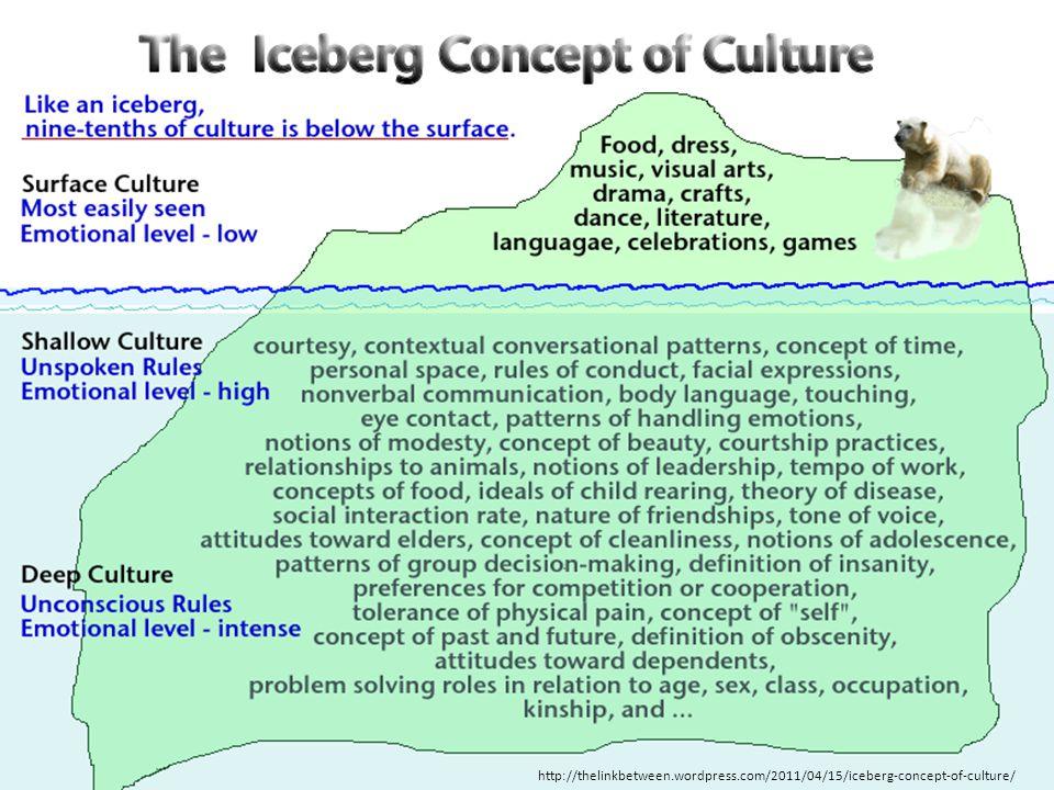 http://thelinkbetween.wordpress.com/2011/04/15/iceberg-concept-of-culture/