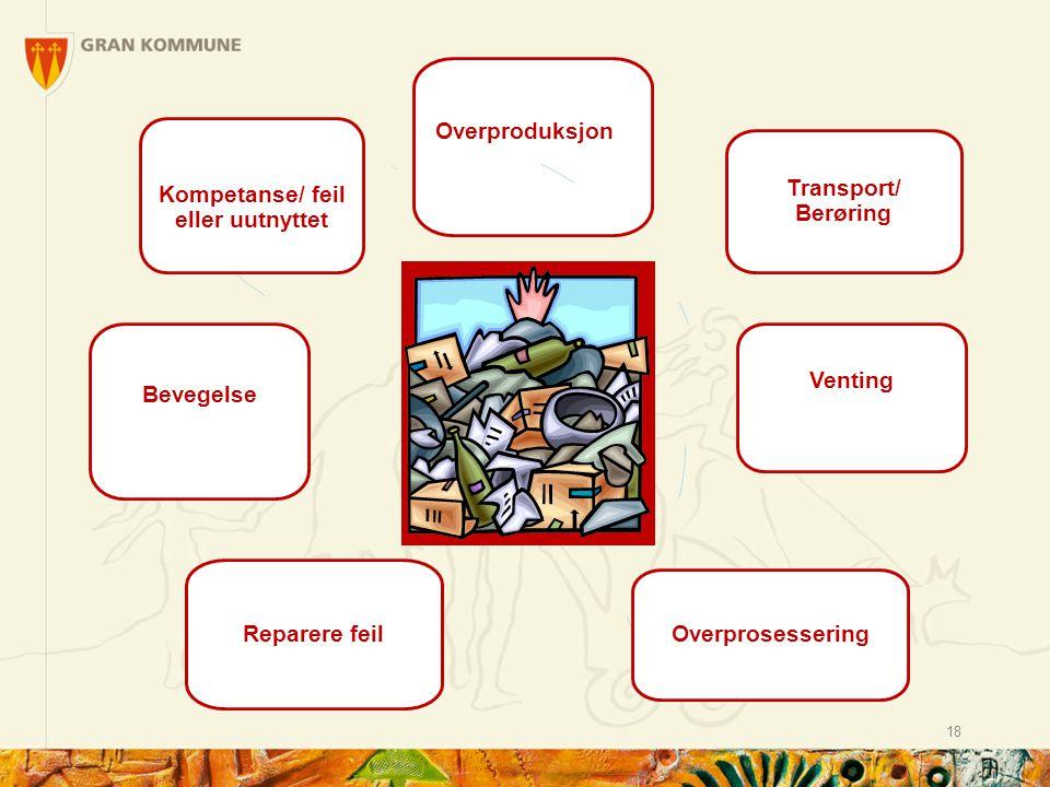 18 Overproduksjonn Transport/ Berøring Venting Overprosessering Reparere feil Bevegelse Uutnyttet Kompetanse/ feil eller uutnyttet
