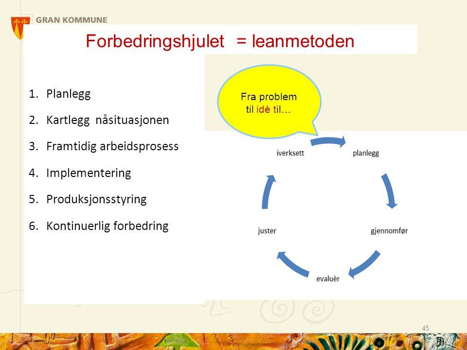 Forbedringshjulet = leanmetoden 1. Planlegg 2. Kartlegg nåsituasjonen 3. Framtidig arbeidsprosess 4. Implementering 5. Produksjonsstyring 6. Kontinuer