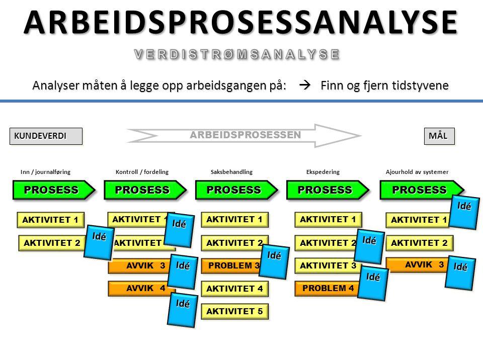 ARBEIDSPROSESSANALYSE PROSESSPROSESS AKTIVITET 1 AKTIVITET 2 AKTIVITET 1 AVVIK 3 AKTIVITET 2 Analyser måten å legge opp arbeidsgangen på:  Finn og fj