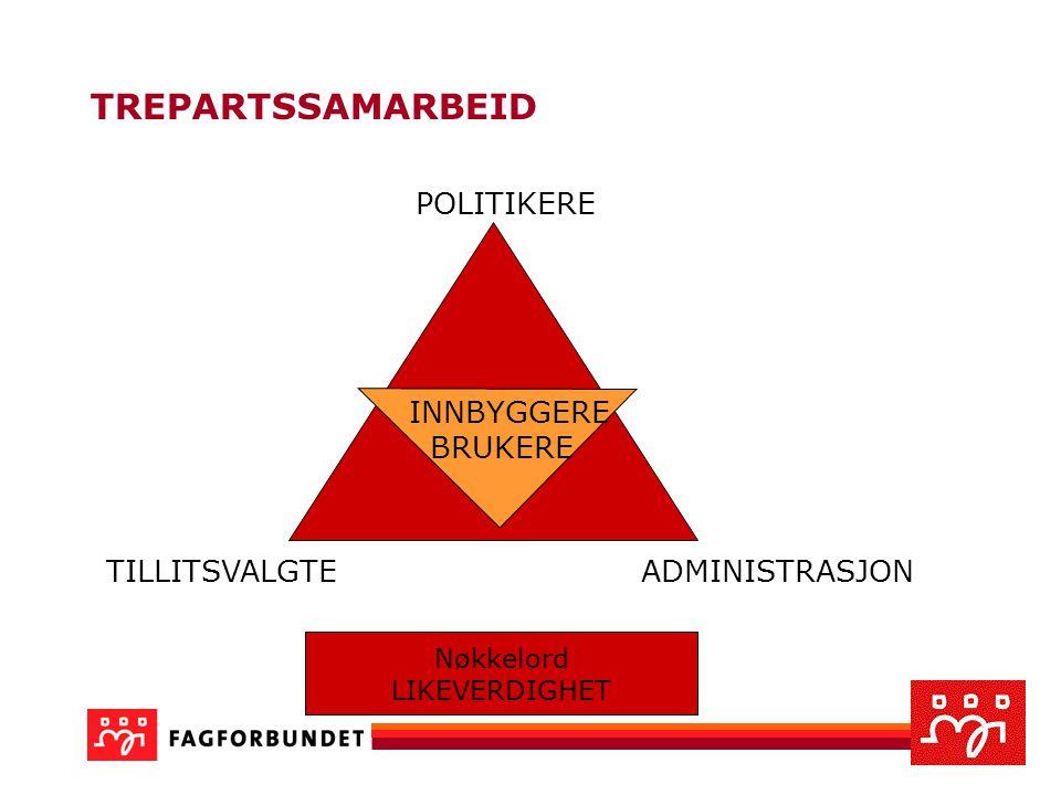 Godt trepartssamarbeid  Likeverdighet mellom partene  Dialogpreget kommunikasjon  Kollektivt ansvar