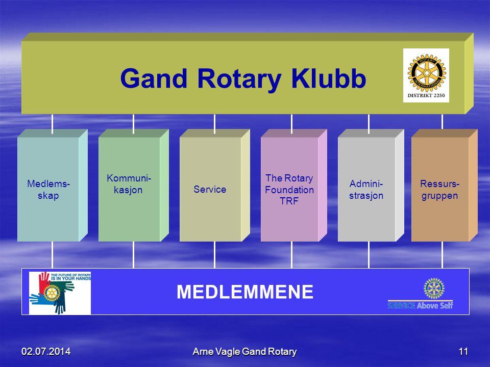 02.07.2014Arne Vagle Gand Rotary11 Medlems- skap Kommuni- kasjonService The Rotary Foundation TRF Gand Rotary Klubb MEDLEMMENE Admini- strasjon Ressur
