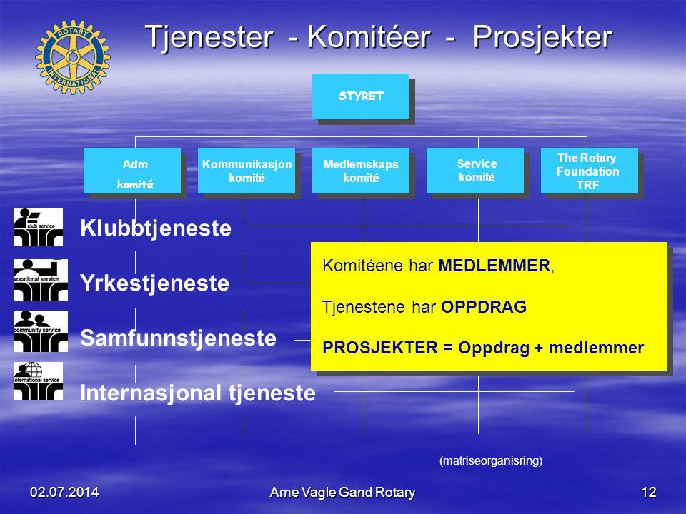 02.07.2014Arne Vagle Gand Rotary12 Klubbtjeneste Yrkestjeneste Samfunnstjeneste Internasjonal tjeneste Adm komité Kommunikasjon komité Medlemskaps kom