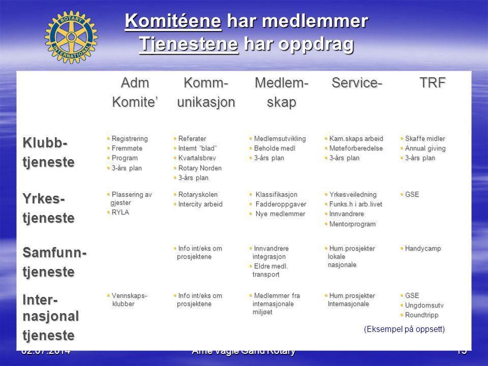 02.07.2014Arne Vagle Gand Rotary13 AdmKomite'Komm-unikasjonMedlem-skapService-TRF Klubb-tjeneste  Registrering  Fremmøte  Program  3-års plan  Re
