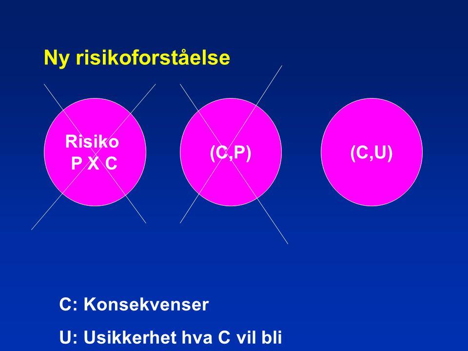 Ny risikoforståelse (C,P) C: Konsekvenser U: Usikkerhet hva C vil bli (C,U) Risiko P X C