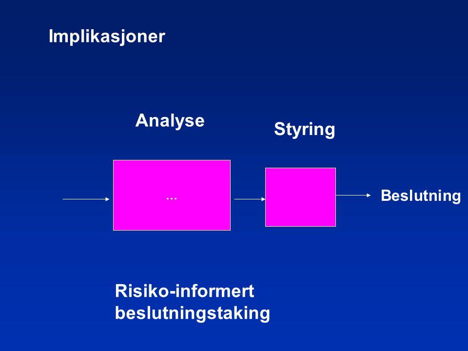 … Beslutning Analyse Styring Risiko-informert beslutningstaking Implikasjoner