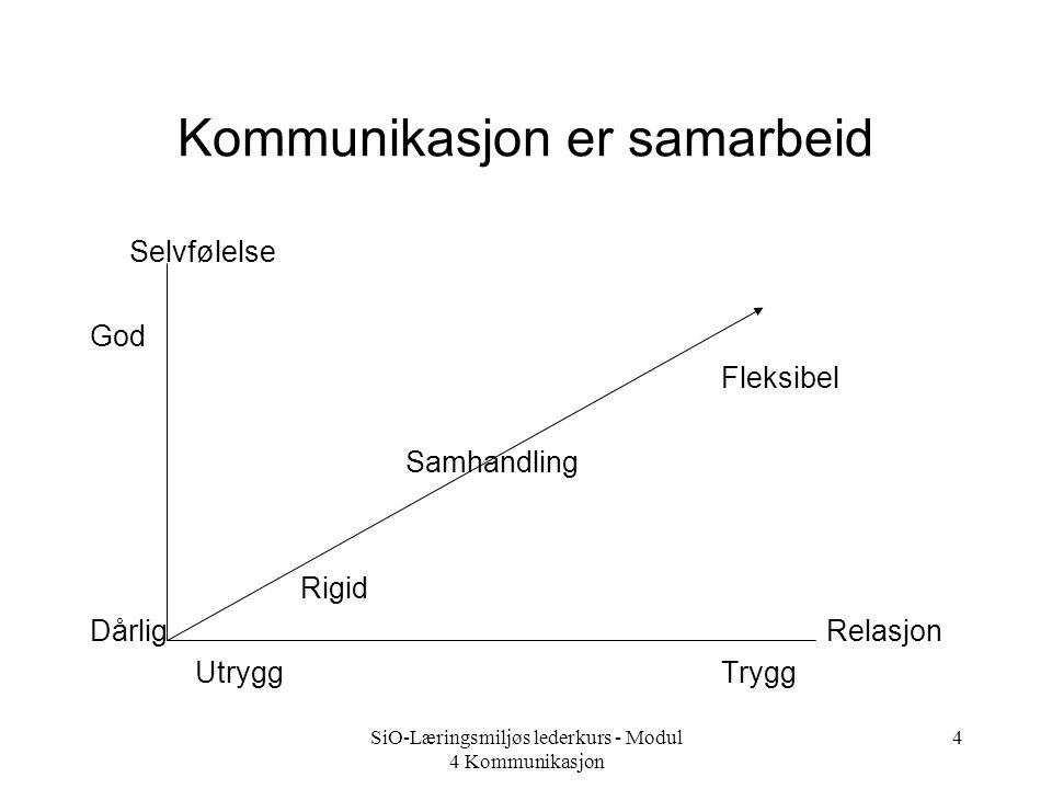 SiO-Læringsmiljøs lederkurs - Modul 4 Kommunikasjon 3 Hva er kommunikasjon.