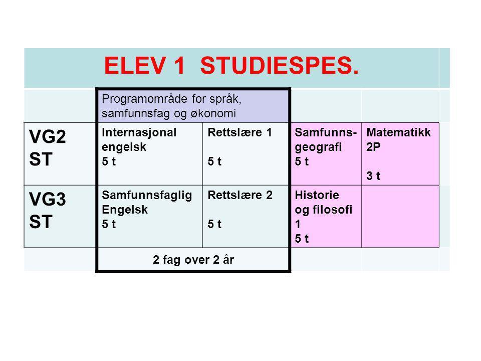 ELEV 3 STUDIESPES Programområde for språk, samfunnsfag og økonomi Vg 2 STSosialantropolog i 5 t Rettslære 1 5 t S1 – matematikk 5 t X-fag 3 timer (eller 5 timer) Vg 3 STPolitikk og menneskerettigh eter 5 t Rettslære 2 5 t S2 - matematikk 2 fag over 2 år