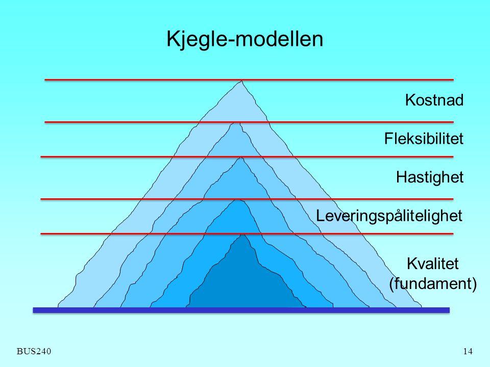 BUS240 Kjegle-modellen 14 Kvalitet (fundament) Leveringspålitelighet Hastighet Fleksibilitet Kostnad