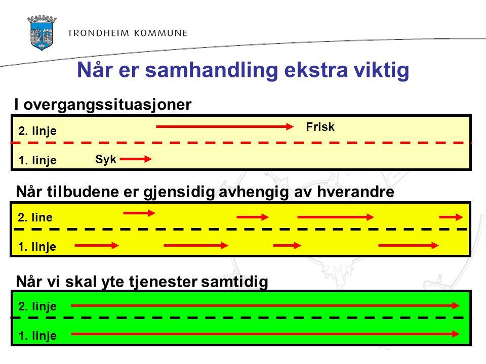Når er samhandling ekstra viktig 2. line 1. linje 2. linje 1. linje 2. linje 1. linje Syk Frisk I overgangssituasjoner Når tilbudene er gjensidig avhe